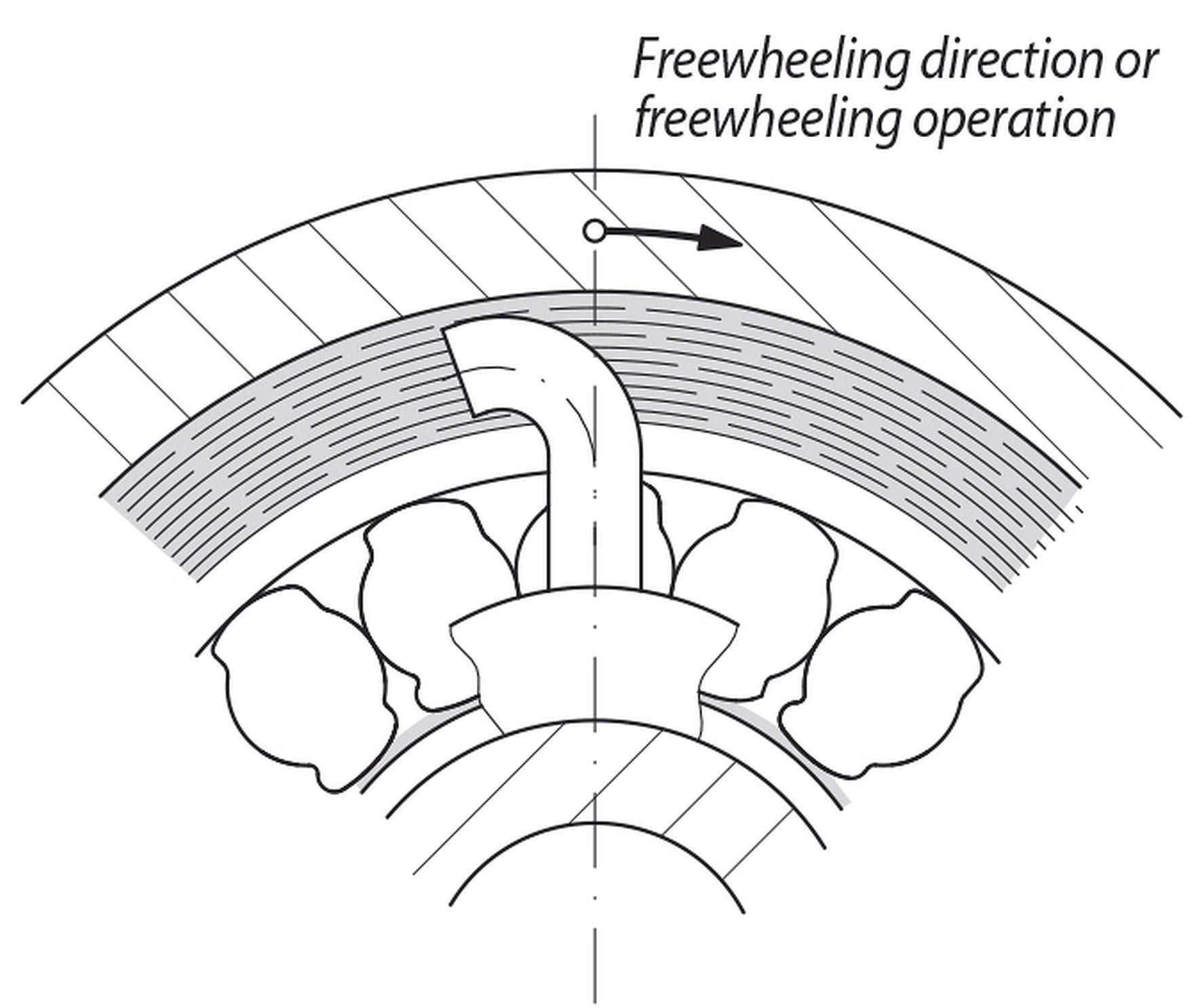 Hydrodynamic freewheels from RINGSPANN
